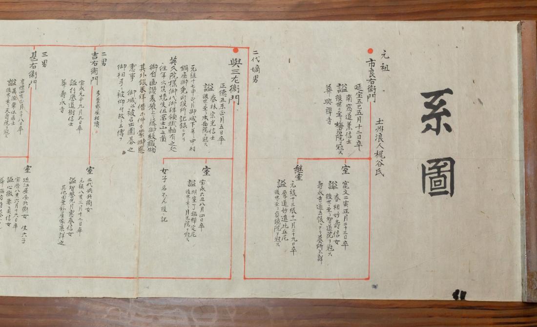 梶田家の系図